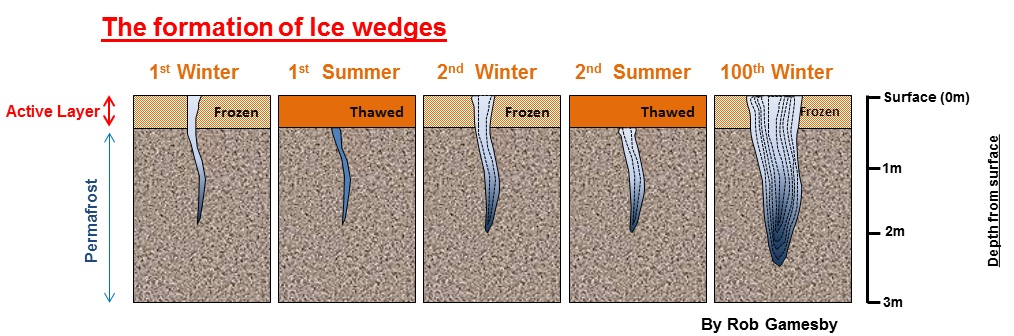 Ice wedges