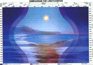 sundiagram